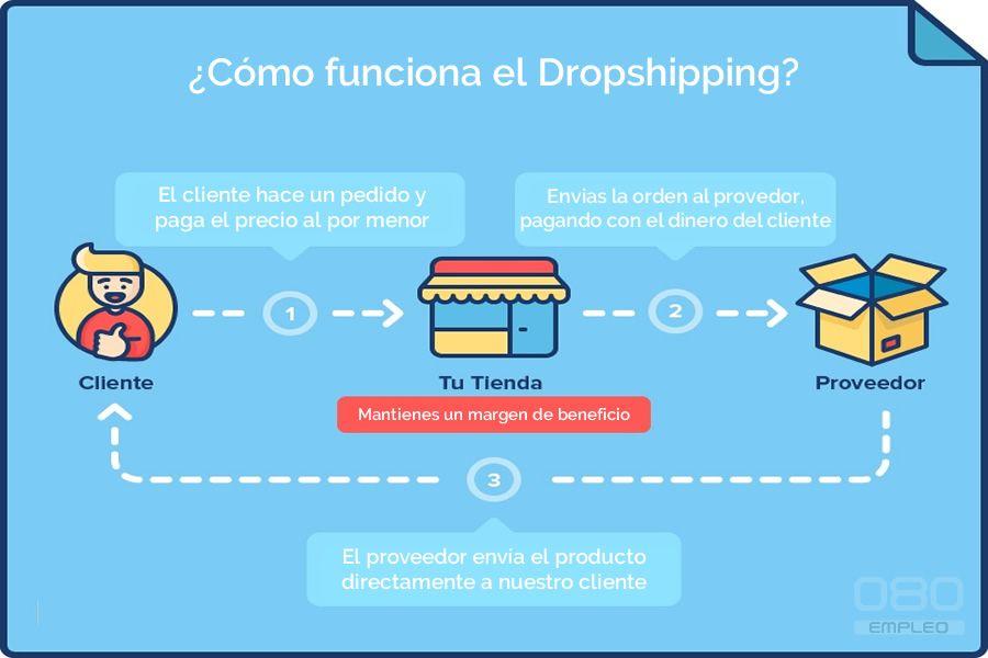 trabajar desde casa por internet y ganar dinero con dropshipping